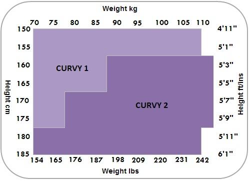 Ambra Curvy Size Chart